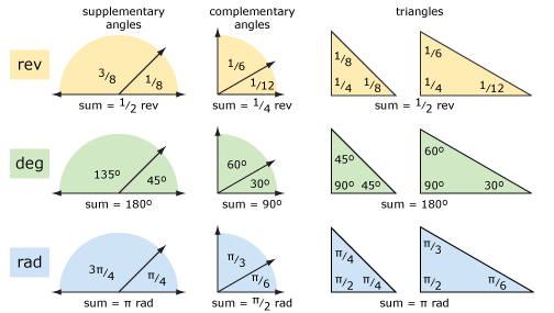 Geometry Academic Courses